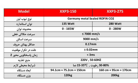 XXP3 Specifications